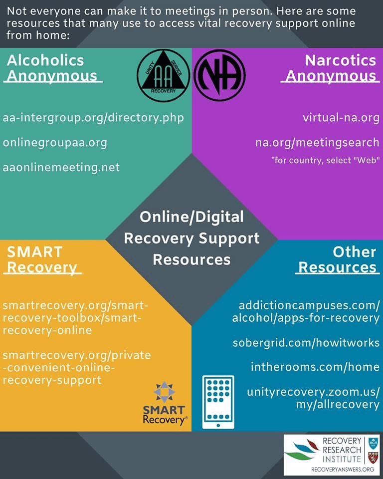 Alcoholics Anonymous and Narcotics Anonymous Recovery Resource for  COVID 19